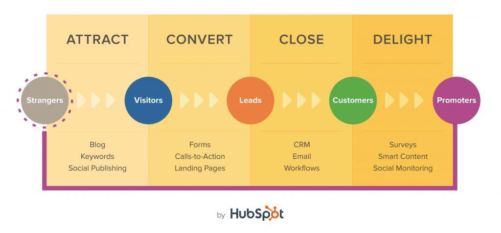 agentie de marketing online HubSpot Partner